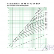Schneider-Electric-fusibles-Fusarc-CF-3